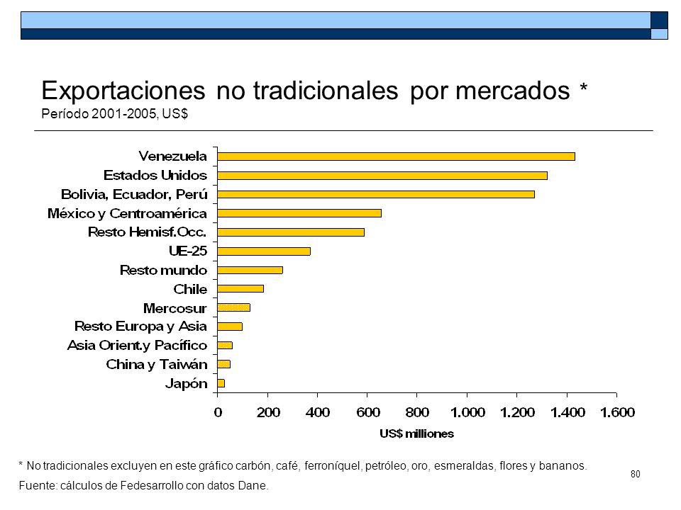 Exportaciones no tradicionales por mercados * Período 2001-2005, US$