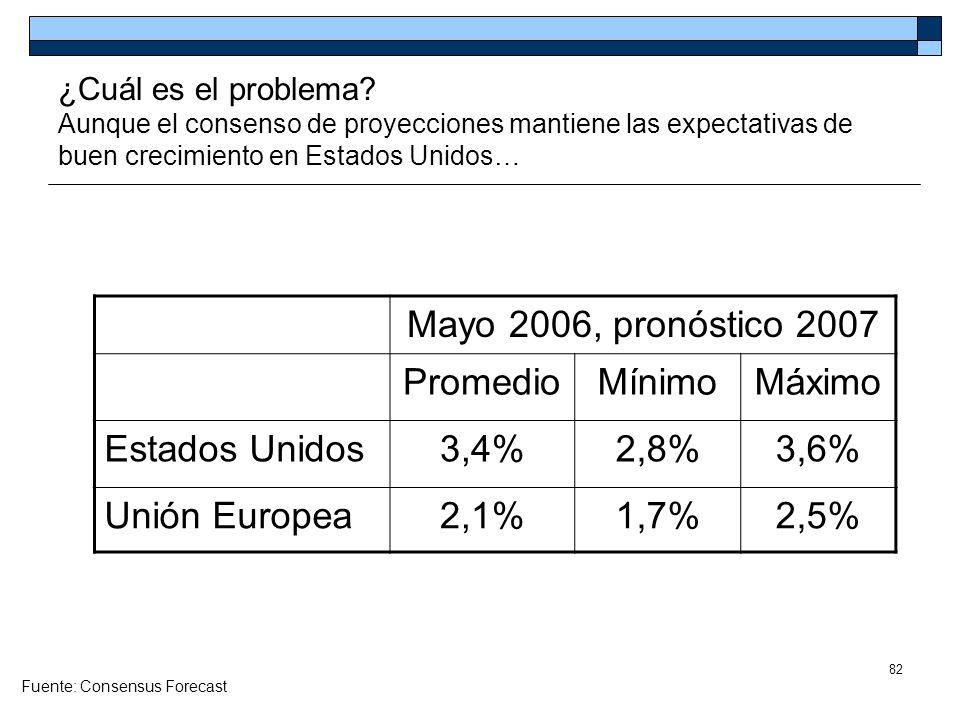 Mayo 2006, pronóstico 2007 Promedio Mínimo Máximo Estados Unidos 3,4%