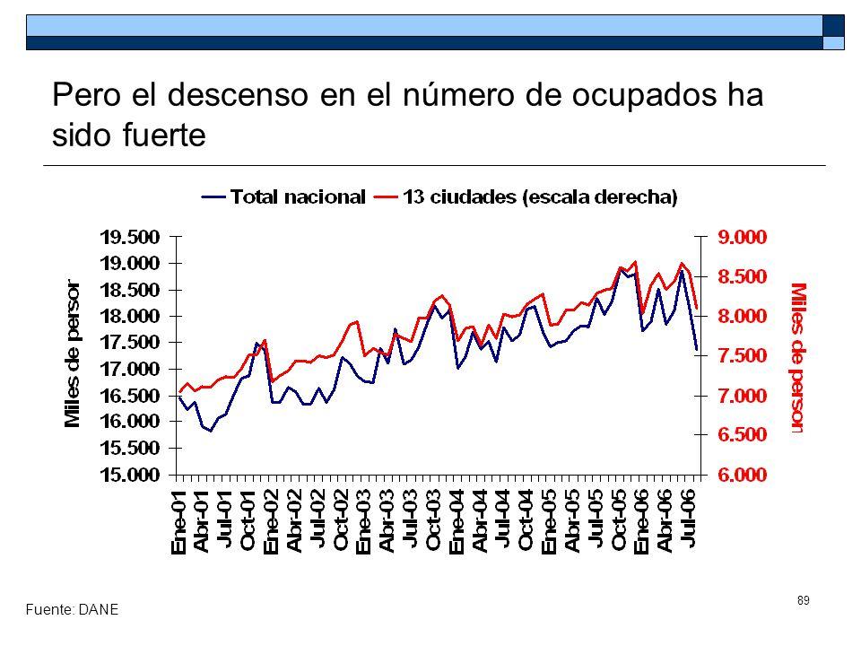 Pero el descenso en el número de ocupados ha sido fuerte