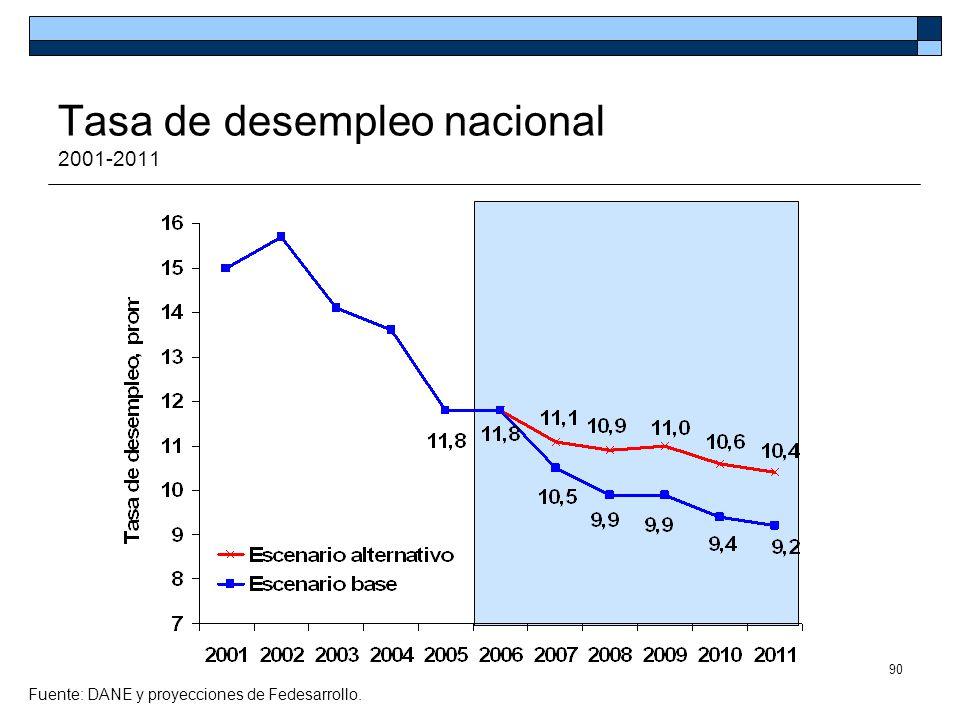 Tasa de desempleo nacional 2001-2011