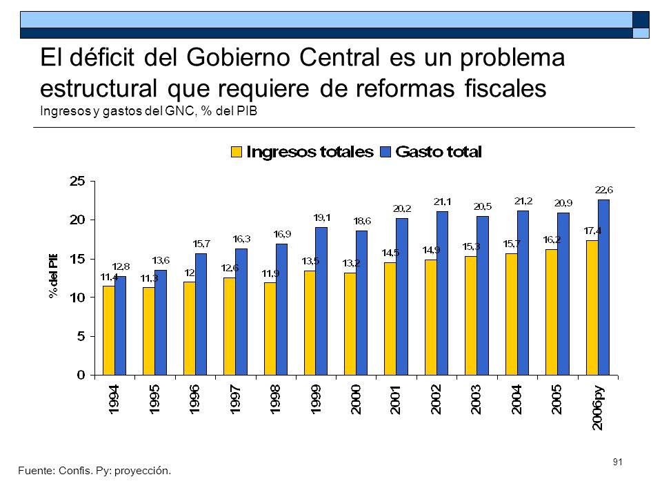 El déficit del Gobierno Central es un problema estructural que requiere de reformas fiscales Ingresos y gastos del GNC, % del PIB