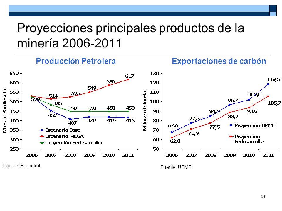 Proyecciones principales productos de la minería 2006-2011