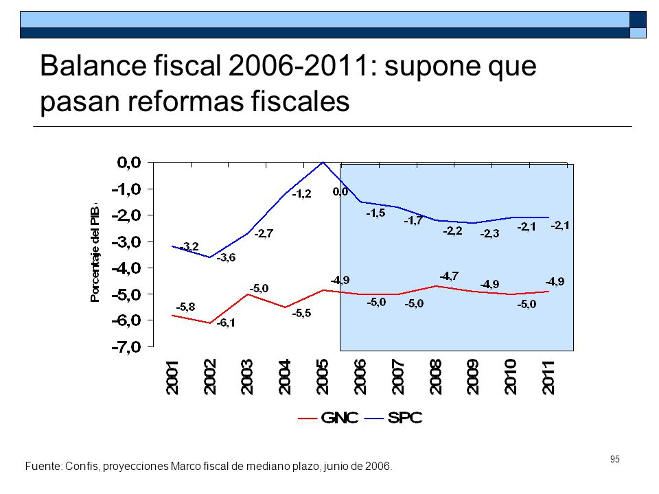 Balance fiscal 2006-2011: supone que pasan reformas fiscales