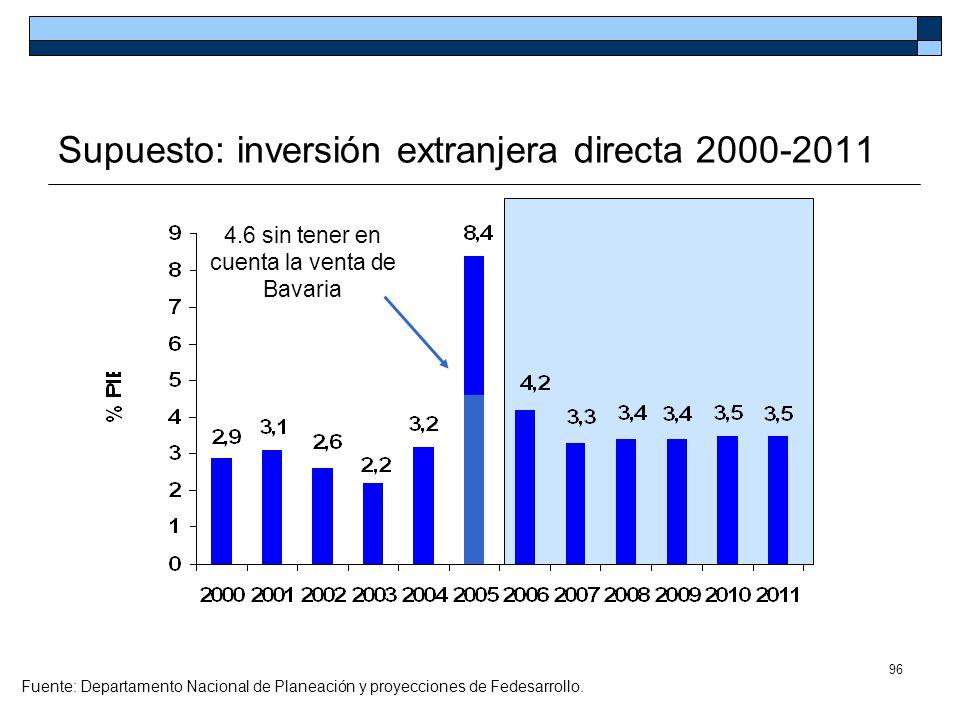 Supuesto: inversión extranjera directa 2000-2011