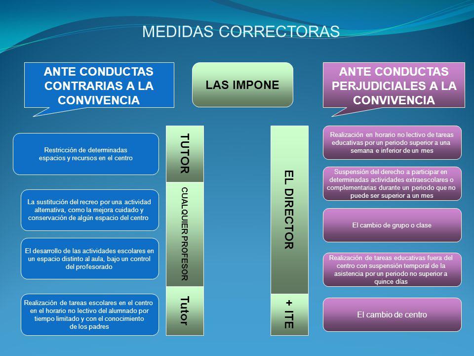 MEDIDAS CORRECTORAS ANTE CONDUCTAS CONTRARIAS A LA CONVIVENCIA