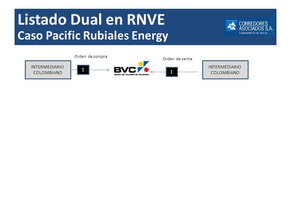 Listado Dual en RNVE Caso Pacific Rubiales Energy 1 1