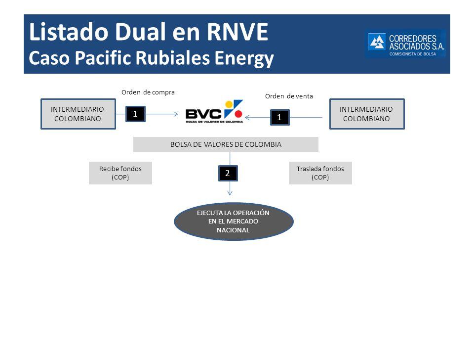 Listado Dual en RNVE Caso Pacific Rubiales Energy 1 1 2