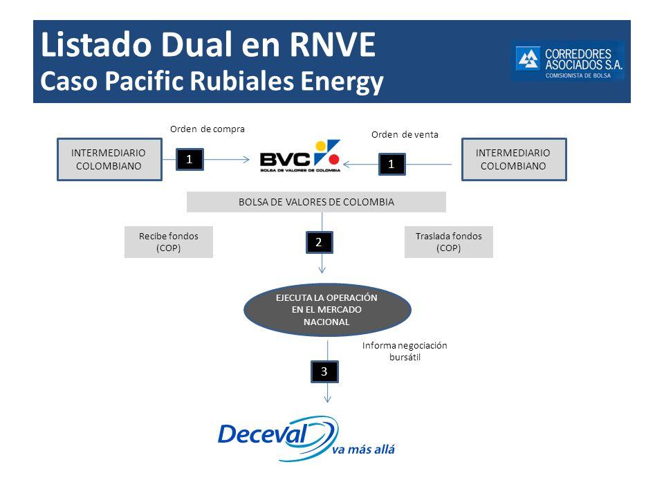Listado Dual en RNVE Caso Pacific Rubiales Energy 1 1 2 3