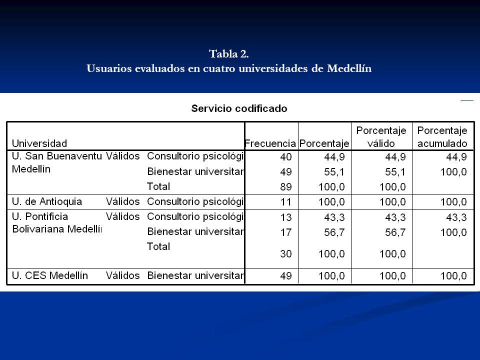 Usuarios evaluados en cuatro universidades de Medellín