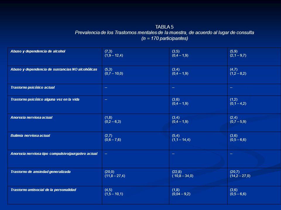 TABLA 5 Prevalencia de los Trastornos mentales de la muestra, de acuerdo al lugar de consulta. (n = 170 participantes)