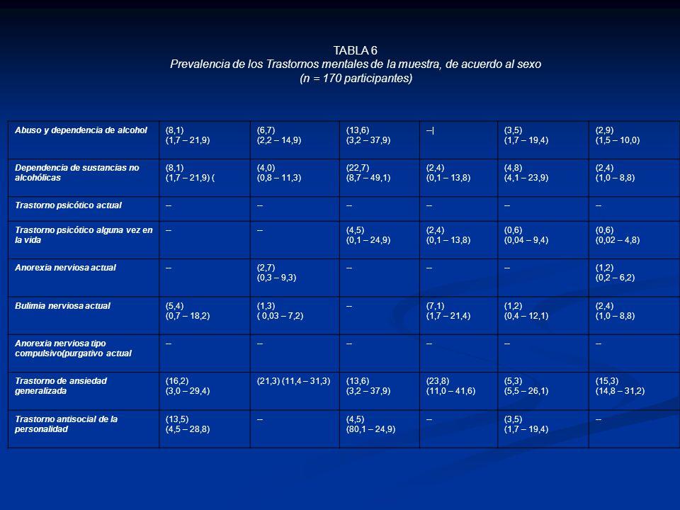 TABLA 6 Prevalencia de los Trastornos mentales de la muestra, de acuerdo al sexo. (n = 170 participantes)