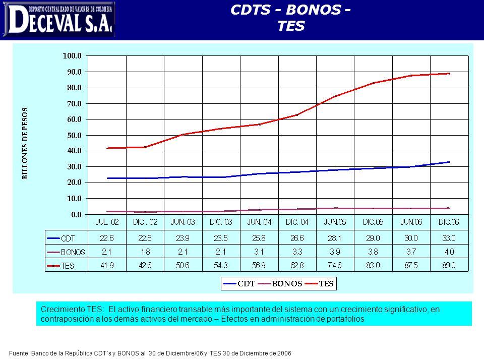 CDTS - BONOS - TES Evolución del Mercado de Deuda Pública