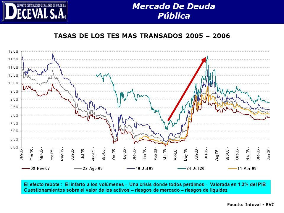 Mercado De Deuda Pública TASAS DE LOS TES MAS TRANSADOS 2005 – 2006