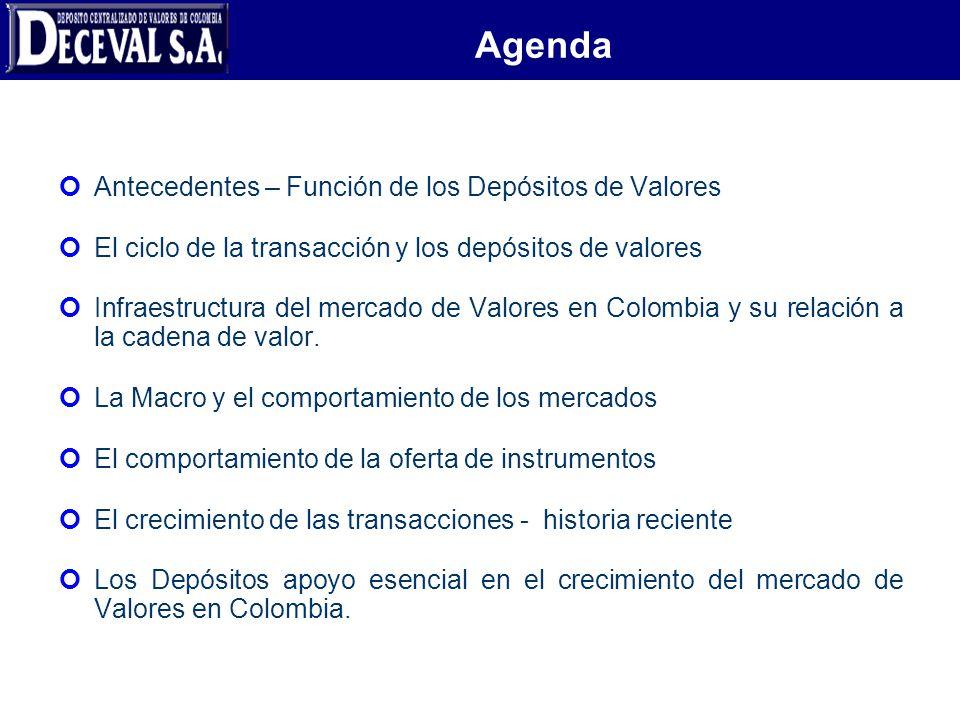 Agenda Antecedentes – Función de los Depósitos de Valores
