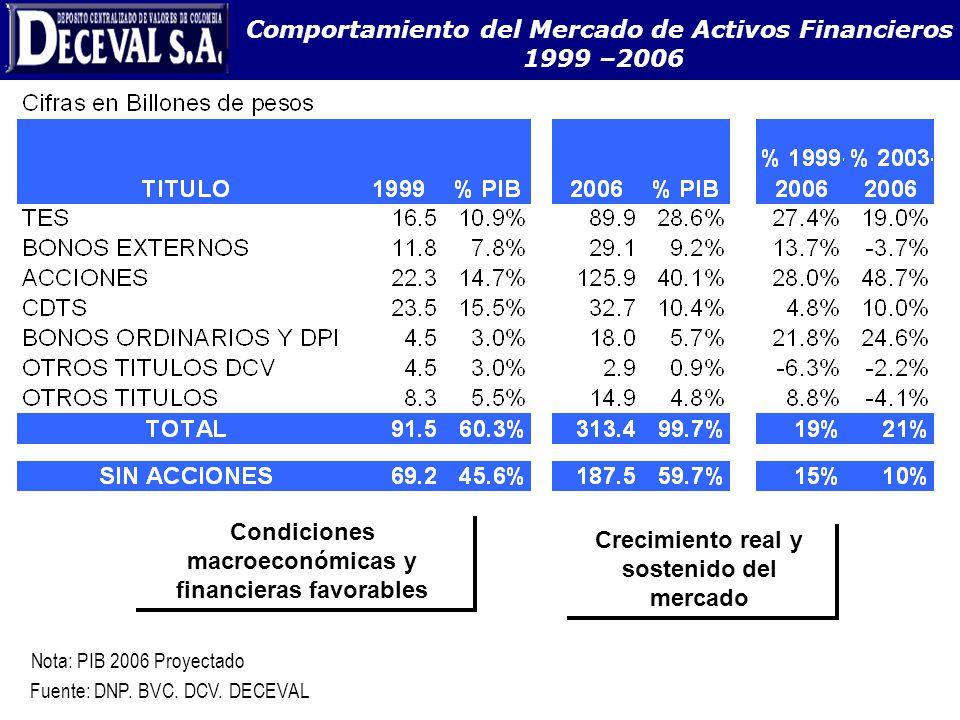 Comportamiento del Mercado de Activos Financieros 1999 –2006