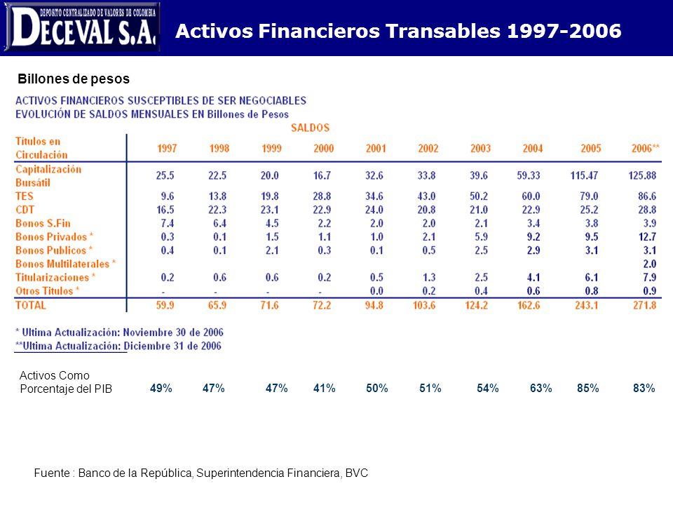 Activos Financieros Transables 1997-2006