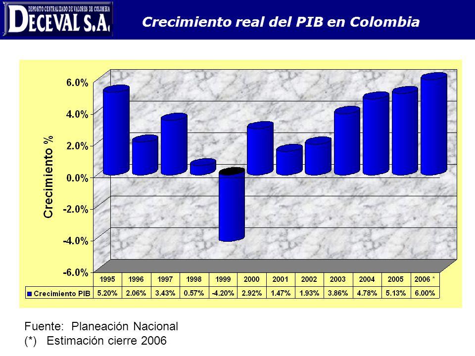 Crecimiento real del PIB en Colombia