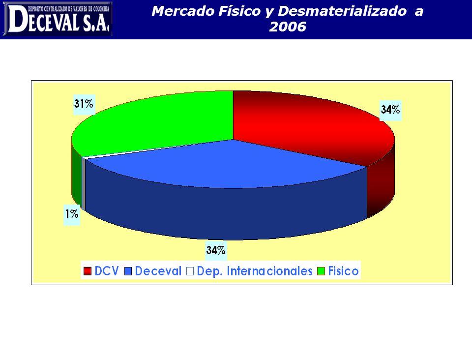 Mercado Físico y Desmaterializado a 2006