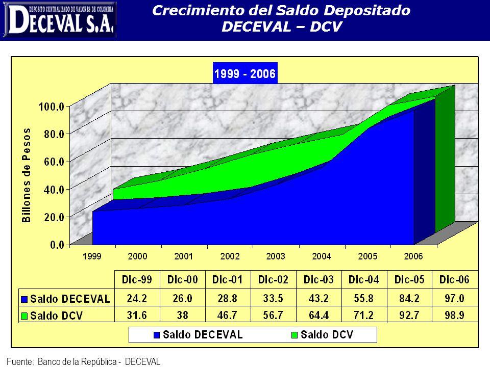 Crecimiento del Saldo Depositado DECEVAL – DCV