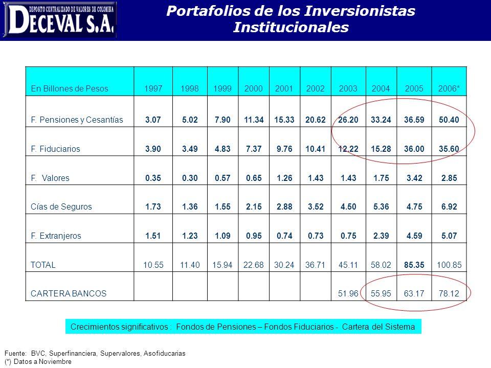 Portafolios de los Inversionistas Institucionales