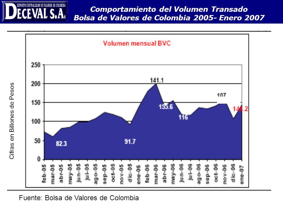 Fuente: Bolsa de Valores de Colombia