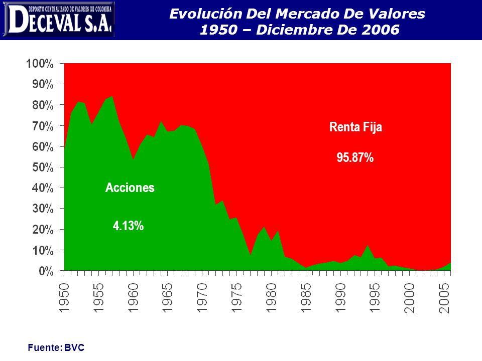 EVOLUCIÓN DEL MERCADO DE VALORES 1950 – JULIO DE 2005