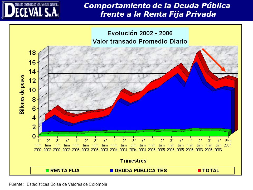 Comportamiento de la Deuda Pública frente a la Renta Fija Privada