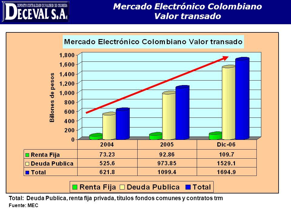 Mercado Electrónico Colombiano