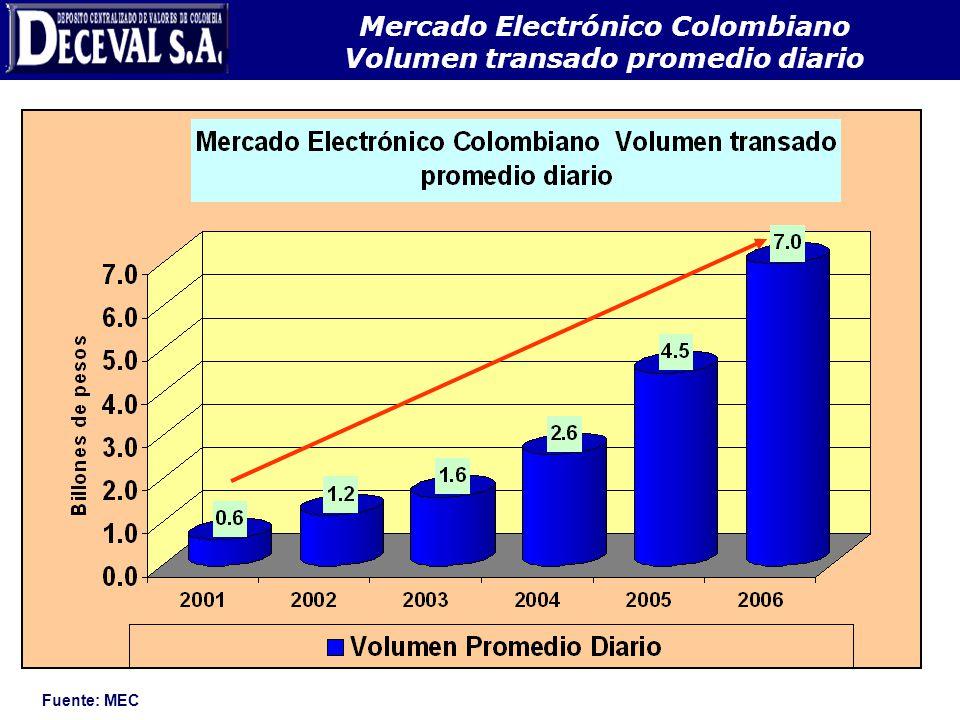 Mercado Electrónico Colombiano Volumen transado promedio diario