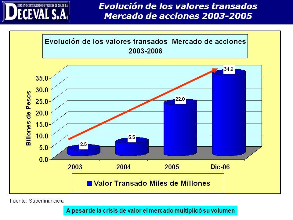 Evolución de los valores transados Mercado de acciones 2003-2005