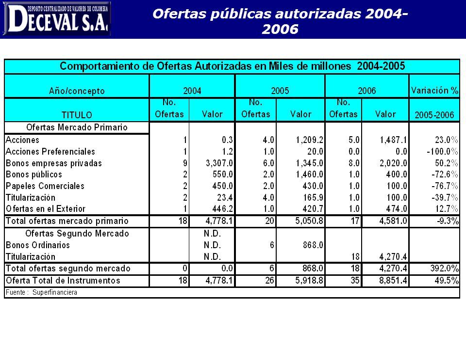 Ofertas públicas autorizadas 2004-2006