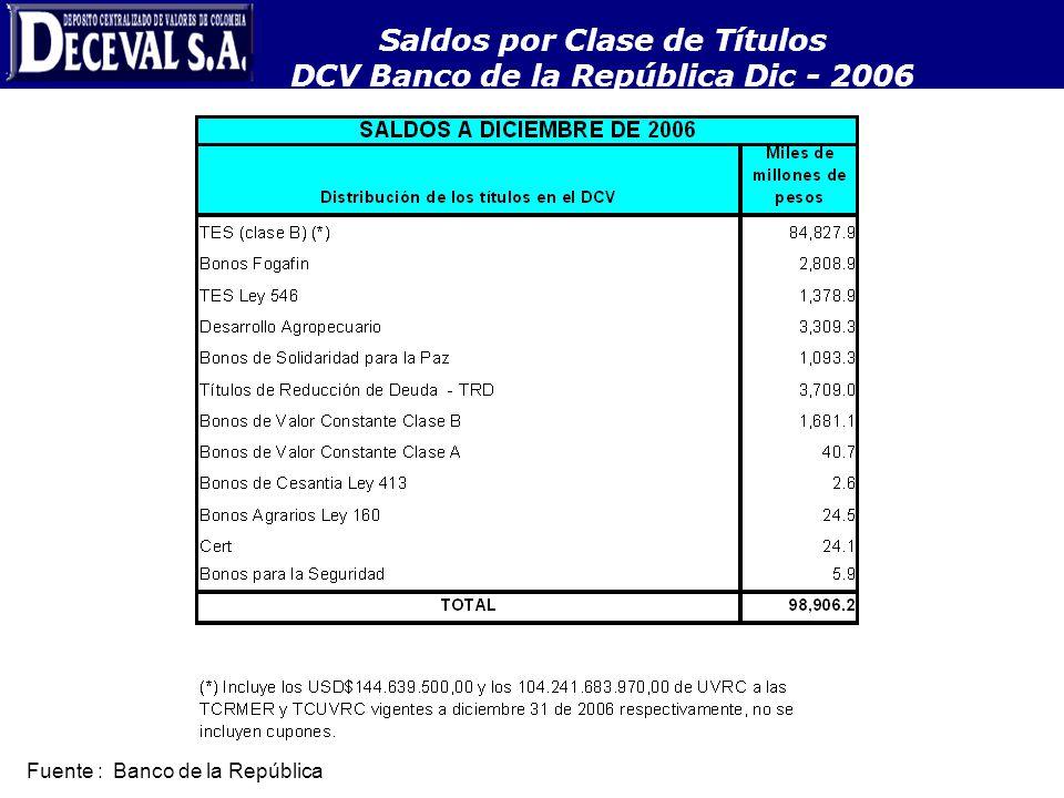 Saldos por Clase de Títulos DCV Banco de la República Dic - 2006