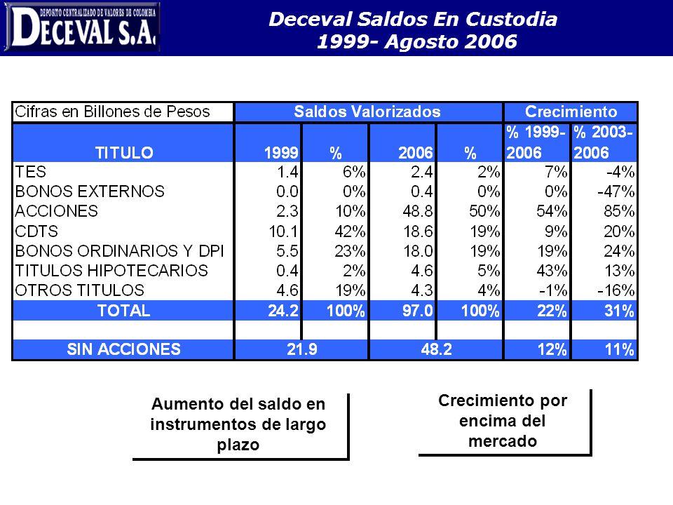 Deceval Saldos En Custodia 1999- Agosto 2006