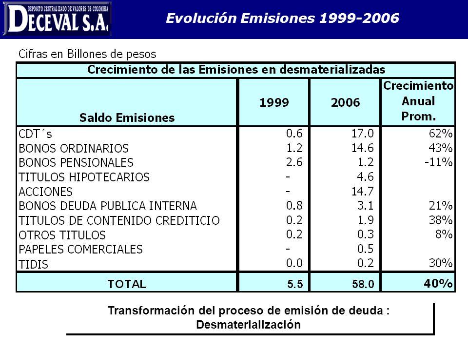 Transformación del proceso de emisión de deuda : Desmaterialización