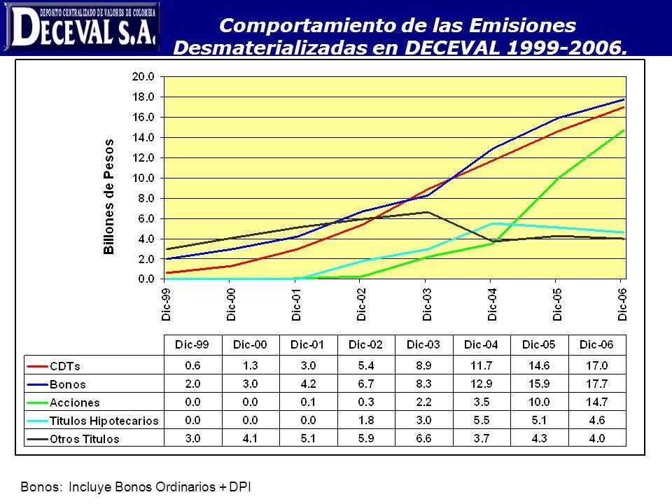 Comportamiento de las Emisiones Desmaterializadas en DECEVAL 1999-2006.