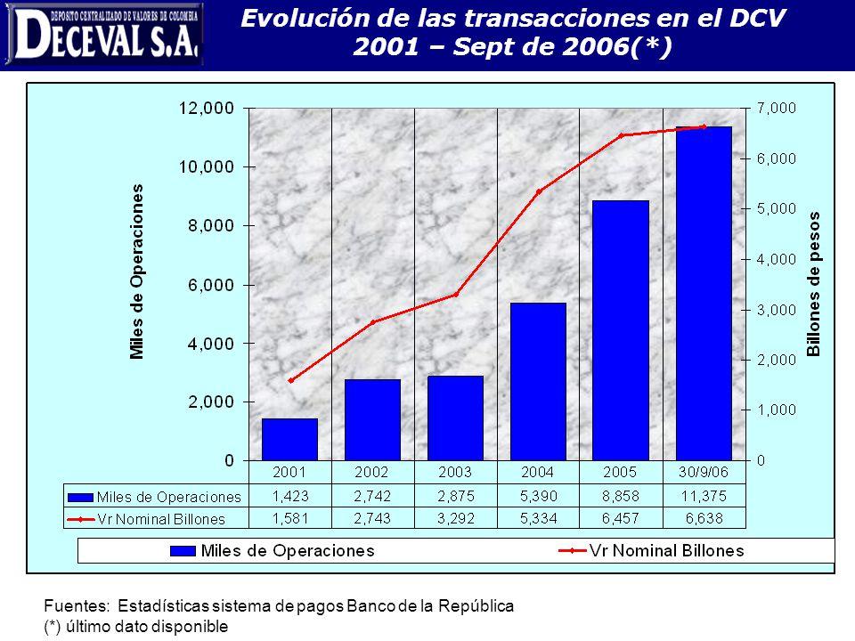 Evolución de las transacciones en el DCV 2001 – Sept de 2006(*)