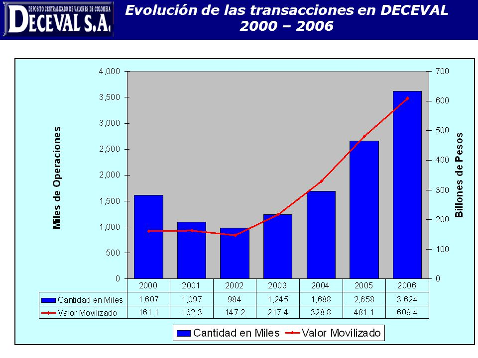 Evolución de las transacciones en DECEVAL 2000 – 2006