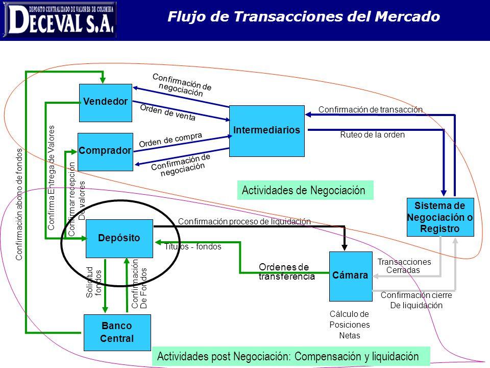 Flujo de Transacciones del Mercado
