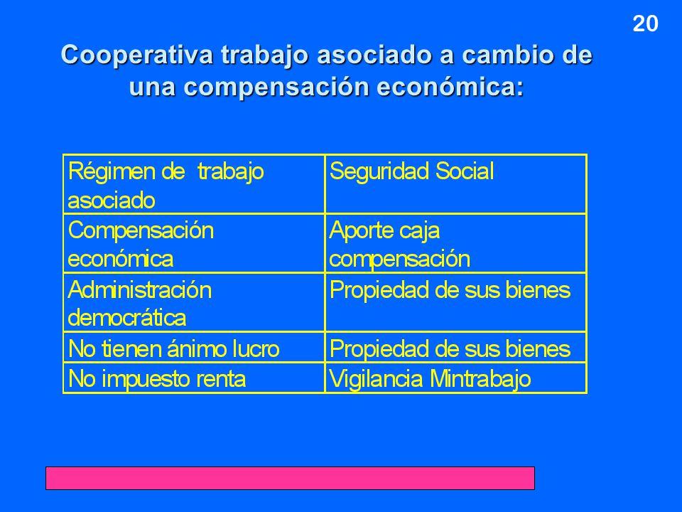 Cooperativa trabajo asociado a cambio de una compensación económica: