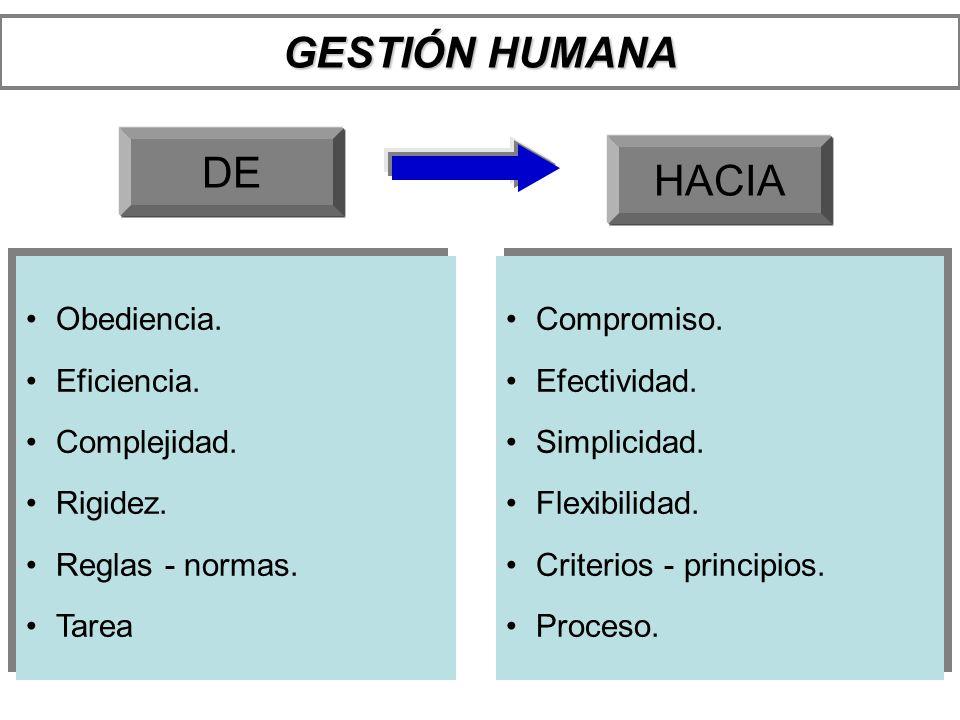 GESTIÓN HUMANA DE HACIA Obediencia. Eficiencia. Complejidad. Rigidez.