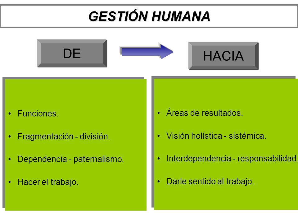 GESTIÓN HUMANA DE HACIA Funciones. Áreas de resultados.