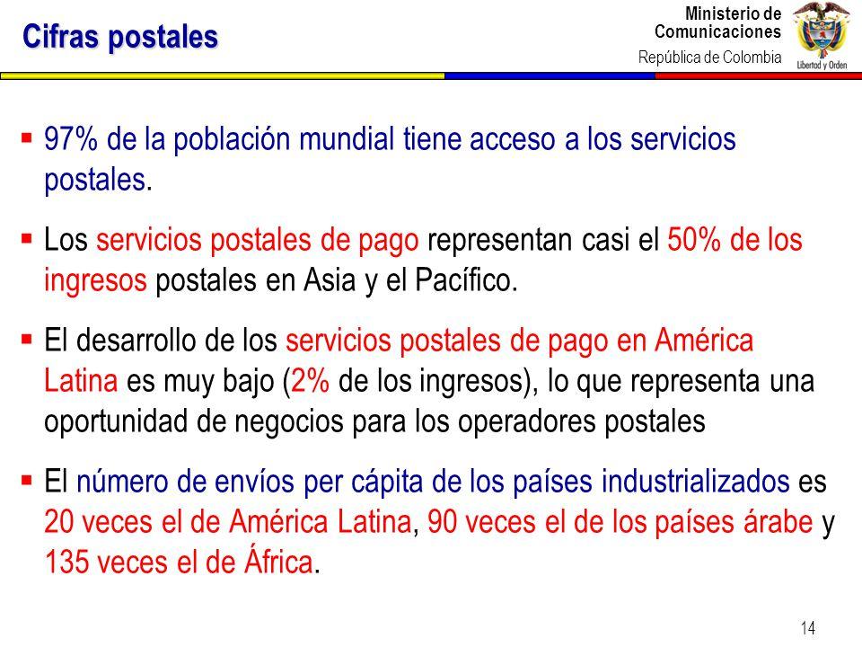 Cifras postales 97% de la población mundial tiene acceso a los servicios postales.