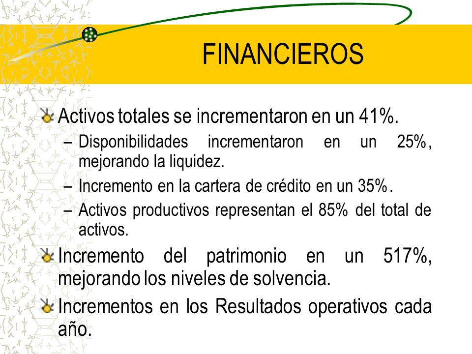 FINANCIEROS Activos totales se incrementaron en un 41%.