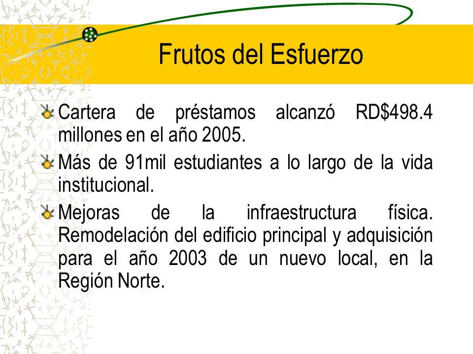 Frutos del Esfuerzo Cartera de préstamos alcanzó RD$498.4 millones en el año 2005. Más de 91mil estudiantes a lo largo de la vida institucional.