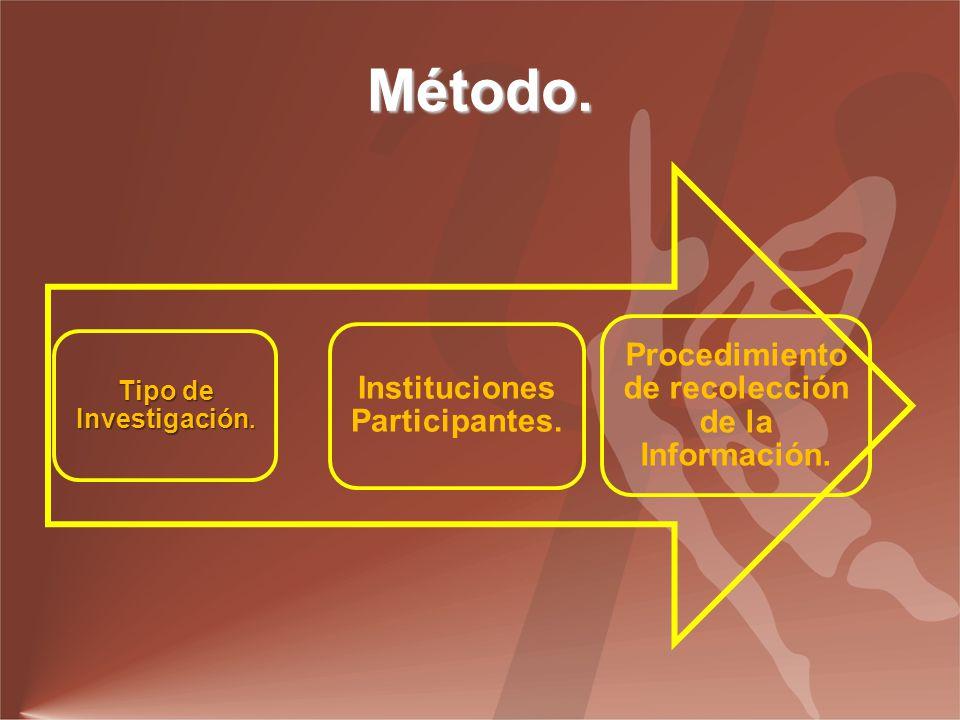 Método. Tipo de Investigación. Instituciones Participantes.