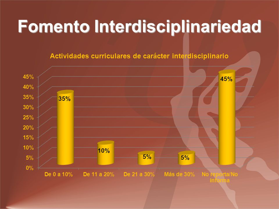 Fomento Interdisciplinariedad