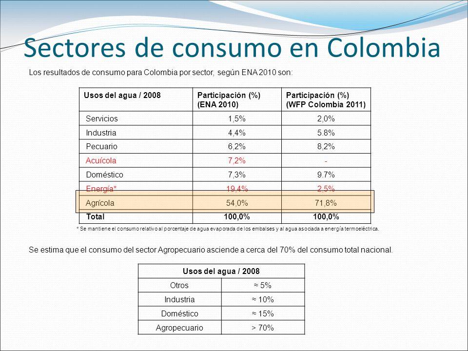 Sectores de consumo en Colombia