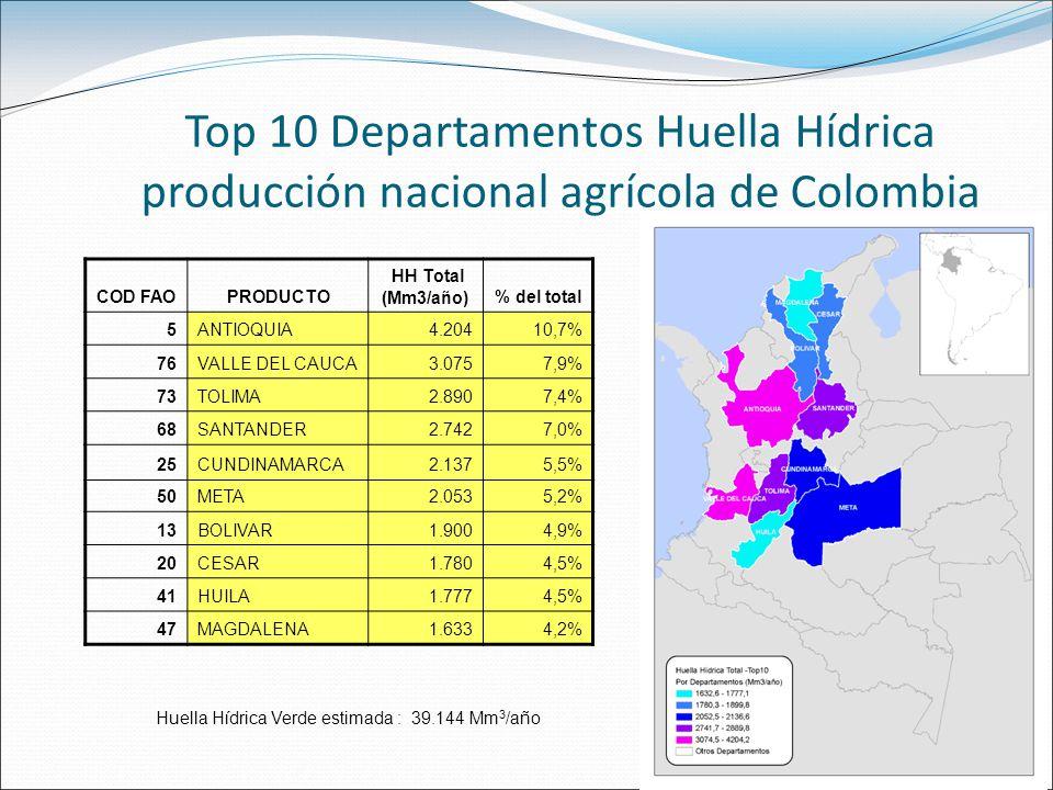 Top 10 Departamentos Huella Hídrica producción nacional agrícola de Colombia