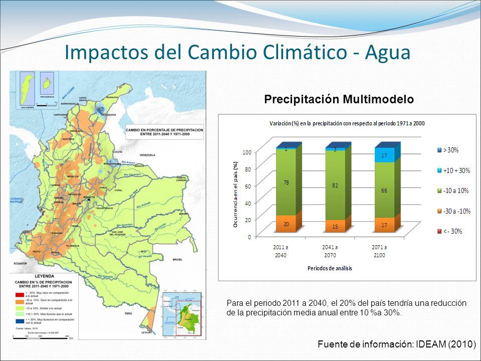 Impactos del Cambio Climático - Agua