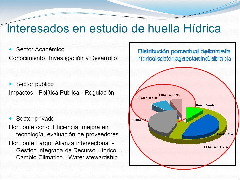 Interesados en estudio de huella Hídrica